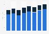 Cinema advertising revenue in the U.S. 2012-2017, by target