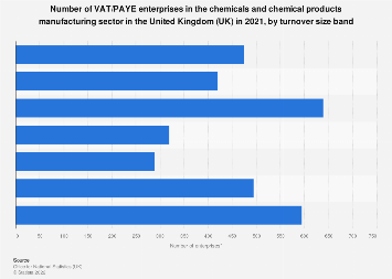 Number of enterprises in the UK chemicals manufacturing industry 2018, by turnover