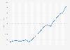 Polaris Industries: sales 2003-2017
