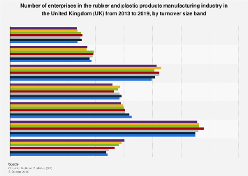 Number of enterprises: UK rubber & plastic manufacturing 2013-2017, by turnover