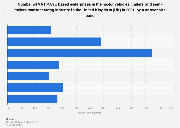 Manufacture of motor vehicles: number of enterprises in UK 2017, by turnover