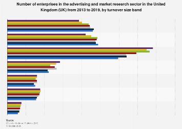 Number of advertising & market research enterprises in the UK 2017, by turnover