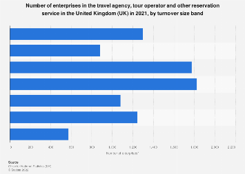 Number of travel agency & tour operator enterprises in the UK by turnover 2013-2018