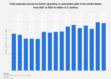 Graduation gift shopping in the U.S.: total expected spending on gifts 2007-2018