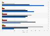 Umfrage zur Schatten-IT in den Unternehmen in der Schweiz 2014