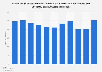 Anzahl der Skier-days der Skistationen in der Schweiz bis Saison 2016/17