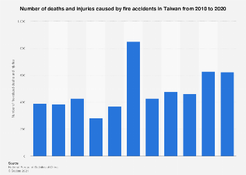 Number of deaths and injuries in Taiwan 2008-2016
