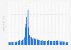 Anzahl der Kommentare von WordPress-Nutzern pro Monat bis Mai 2018