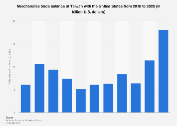 Merchandise trade balance of Taiwan with the United States 2008-2017