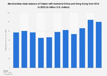 Merchandise trade balance of Taiwan with China and Hong Kong 2008-2017