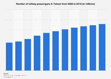 Number of railway passengers in Taiwan 2008-2016