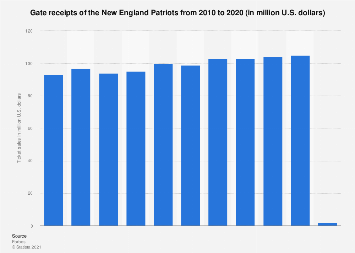 NFL - New England Patriots revenue from ticket sales 2010-2017