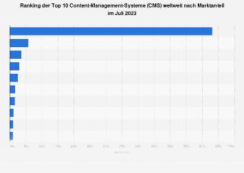 Marktanteile der Content-Management-Systeme (CMS) weltweit 2018