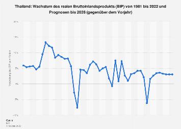 Wachstum des Bruttoinlandsprodukts (BIP) in Thailand bis 2018