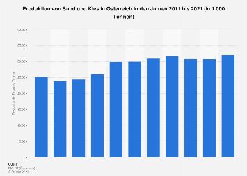 Produktion von Sand und Kies in Österreich bis 2016