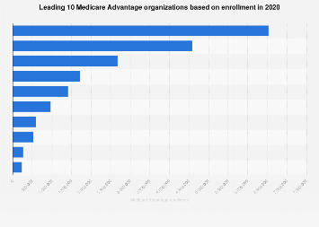Leading ten Medicare Advantage organizations by enrollment 2016