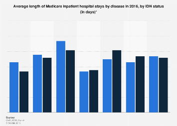 Medicare inpatient hospital ALOS in U.S. cases by disease and IDN status 2016