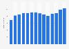 Umsatz des Pharmakonzerns Merck KGaA mit dem Arzneimittel Erbitux bis 2018