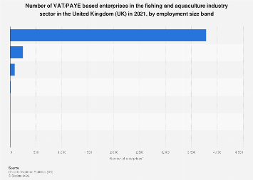 Number of enterprises in the UK fishing and aquaculture sector, by employment 2019