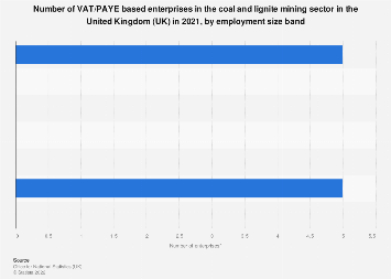 Number of enterprises in the UK coal and lignite mining sector, by employment 2017