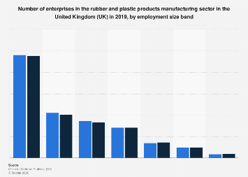 Number of enterprises in the UK rubber & plastic products sector, by employment 2017