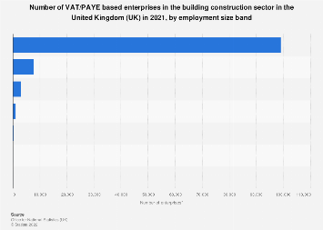Number of enterprises in the UK building construction sector, by employment 2017