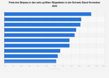 Ranking der Skigebiete in der Schweiz nach Preis für den Skipass 2018