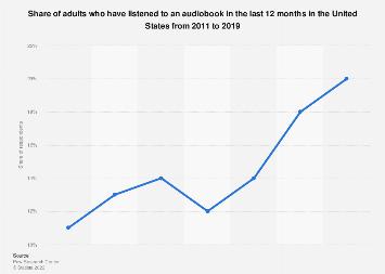 Penetration of audiobook comsumption in U.S. 2011-2018