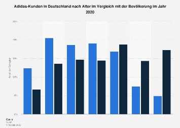 Umfrage in Deutschland zum Alter der Adidas-Käufer 2017