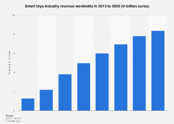 Toys-to-life industry revenue worldwide 2013-2020