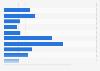 Ergebnisse der AfD bei den letzten Landtagswahlen bis 2018