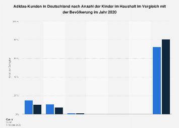 Umfrage in Deutschland zur Anzahl der Kinder im Haushalt der Adidas-Käufer 2017