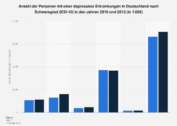 Prävalenz depressiver Erkrankungen in Deutschland nach Schweregrad 2010 und 2012