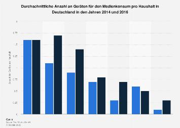 Anzahl der Geräte für den Medienkonsum pro Haushalt in Deutschland 2016