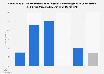 Entwicklung der Prävalenzraten von depressiven Erkrankungen nach Schweregrad 2012