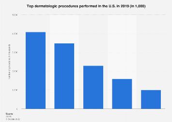 Top dermatologic procedures in the U.S. 2017