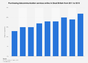 Purchasing telecommunication services online in Great Britain 2011-2017