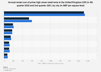 Annual rental cost of prime retail rents in the United Kingdom (UK) 2015