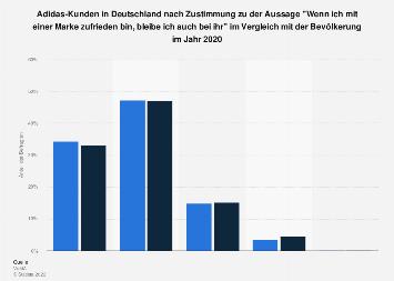 Umfrage unter Adidas-Käufern in Deutschland zu Markentreue bei Zufriedenheit 2017