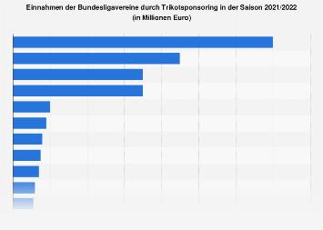 Einnahmen der Fußball-Bundesliga-Vereine durch Trikotsponsoring 2018/2019
