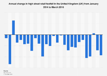 Shopper numbers: high street footfall index annual change in the UK 2014-2016