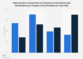 Umfrage unter Adidas-Käufern zum Informationsinteresse an Sportbekleidung 2017
