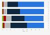 Umfrage zu Maßnahmen zur Vereinbarkeit von Familie und Beruf in Österreich 2014