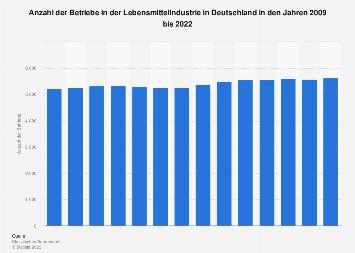 Betriebe in der Lebensmittelindustrie in Deutschland bis 2017