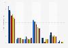 Tägliche Nutzungsdauer der Printmedien in Deutschland bis 2018