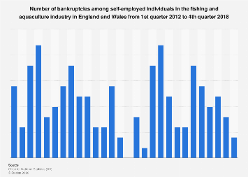 UK insolvencies: self-employed bankruptcies in the fishing industry 2012-2018
