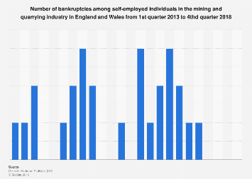 UK insolvencies: self-employed bankruptcies in the mining industry 2013-2017