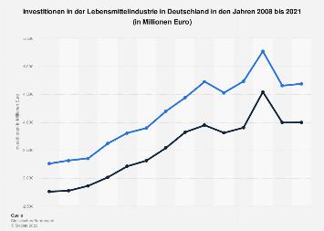 Investitionen in der Lebensmittelindustrie in Deutschland bis 2018
