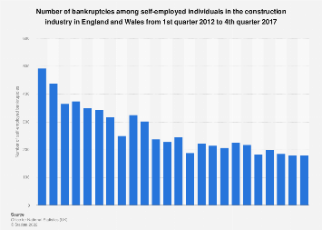 UK insolvencies: self-employed bankruptcies in the construction industry 2012-2017
