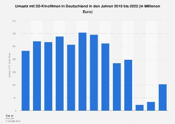 Umsatz mit 3D-Kinofilmen in Deutschland bis 2018